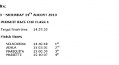 2010 Pendennis Cup Day 5 Results - 14th August 2010