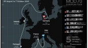 2012 MOD70 European Tour