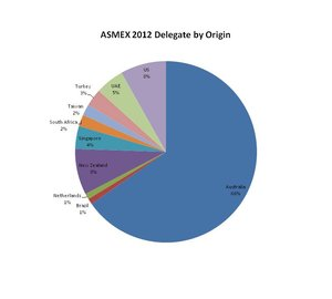 ASMEX Delegates by Origin