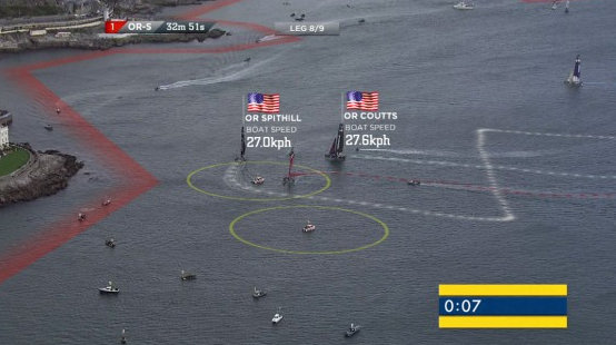 Graphic LiveLine Technology used by Americas Cup