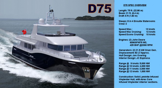 Technical Specifications of the D75 Explorer yacht