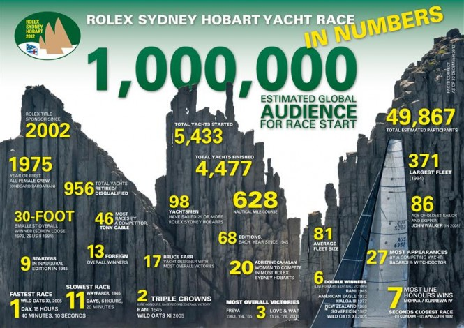 Rolex Sydney Hobart Yacht Race in numbers - Photo credit: Rolex/KPMS