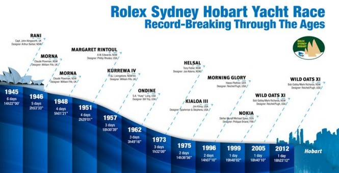 Record Evolution Rolex Sydney Hobart - Photo by Rolex/KPMS