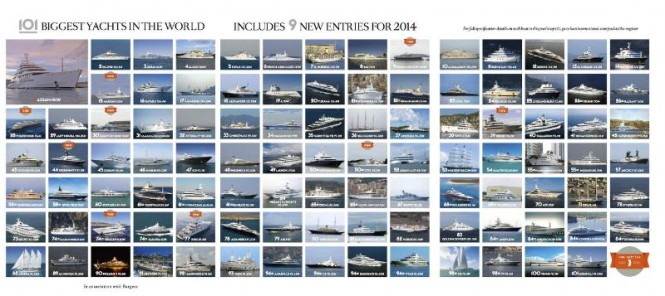 Boat International Top 101 Largest Yachts List 2015