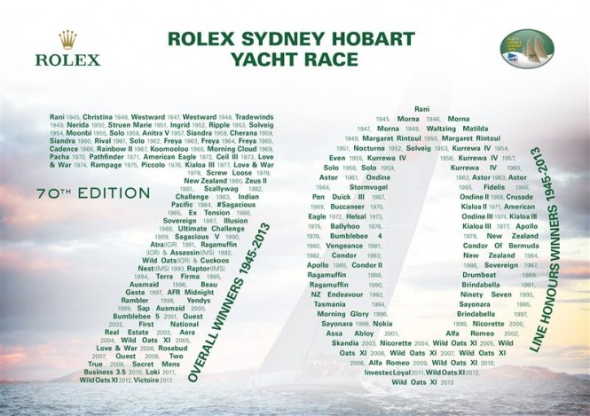 70 years of winners at the Rolex Sydney Hobart Yacht Race - Image credit to Rolex KPMS