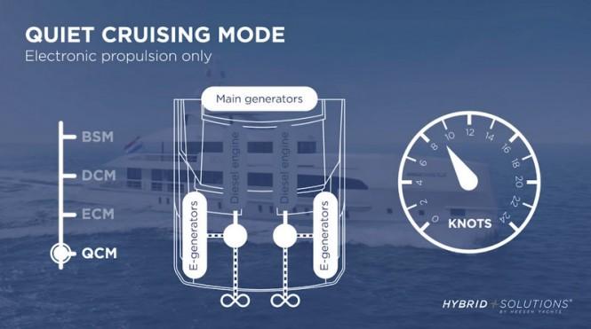 Heesen NOVA - Quiet Cruising Mode