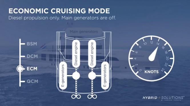 NOVA by Heesen - Economic Cruising Mode