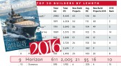 Horizon places ninth in the 2016 Global Order Book