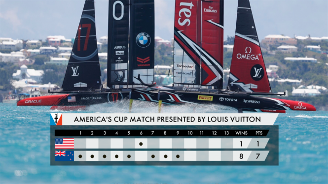 The final results of the 35th America's Cup