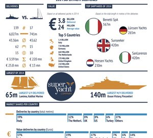 Superyacht Industry 2014 Review