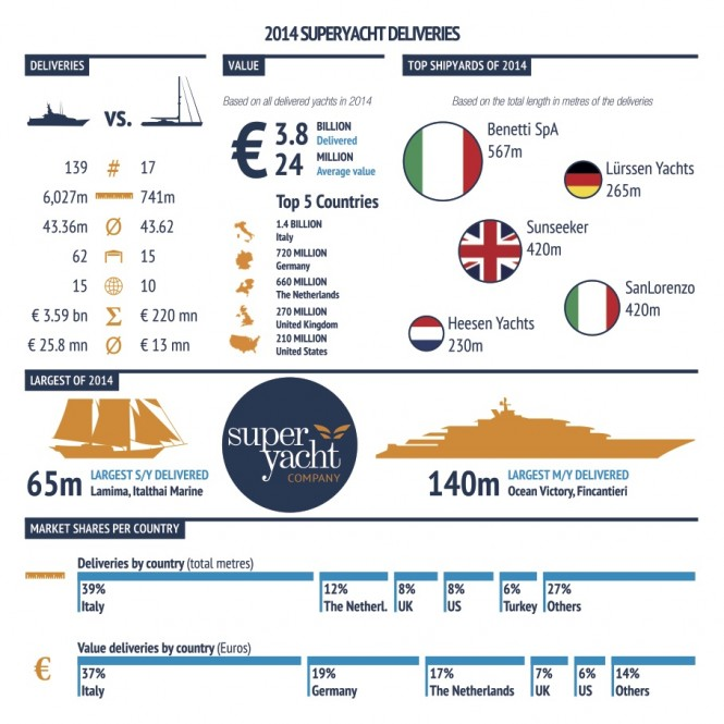 Superyacht Deliveries - Credit to SuperYacht Company