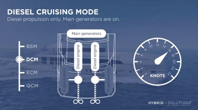 Hybrid Superyacht NOVA - Diesel Cruising Mode