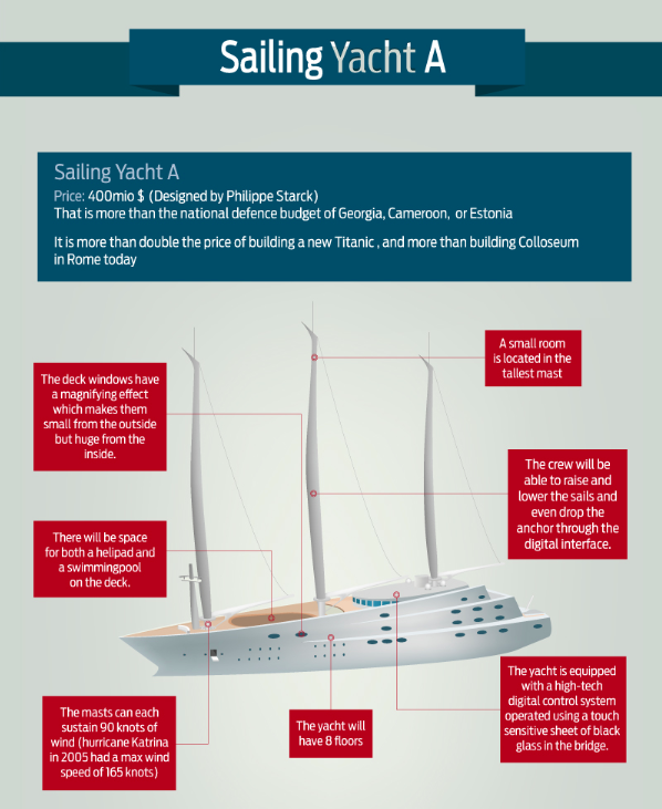 All You Need To Know About Sailing Yacht A Infographic Yacht